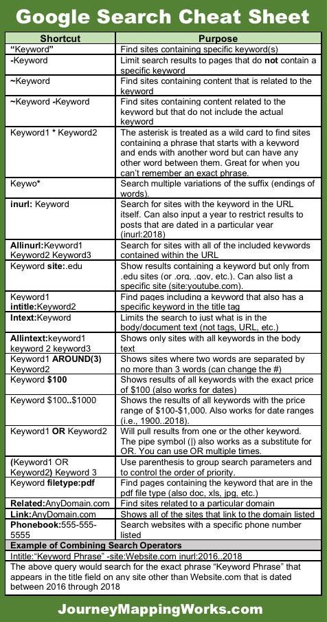Google Search Cheat Sheet