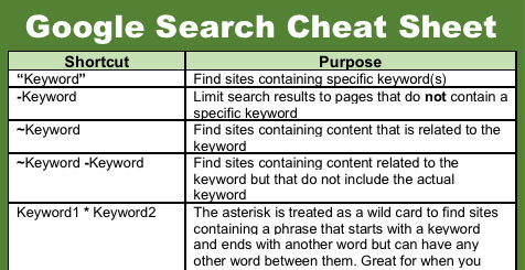 Google Search Cheat Sheet (21 Easy Tips) – Journey Mapping